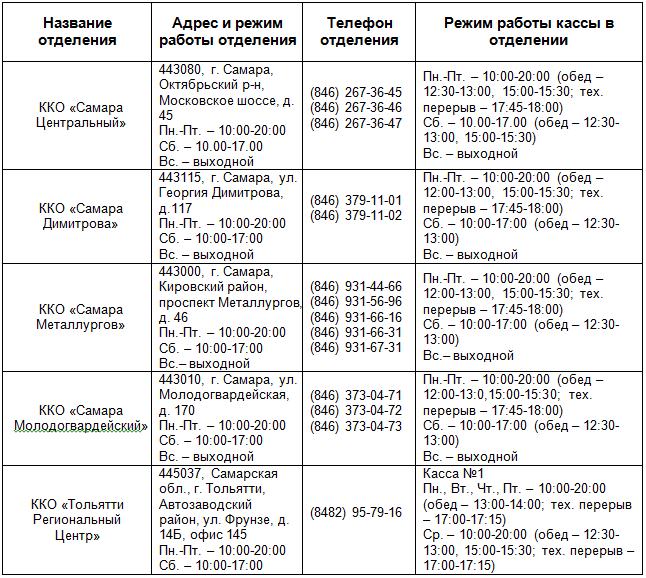 тинькофф банк кредит наличными условия проценты отзывы